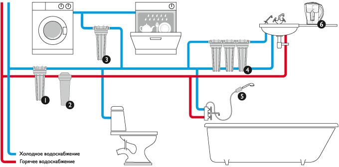 Схемы разводки отопления и водоснабжения